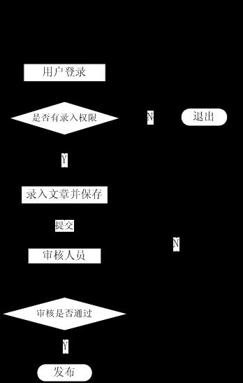 图2:一级审核工作流流程图