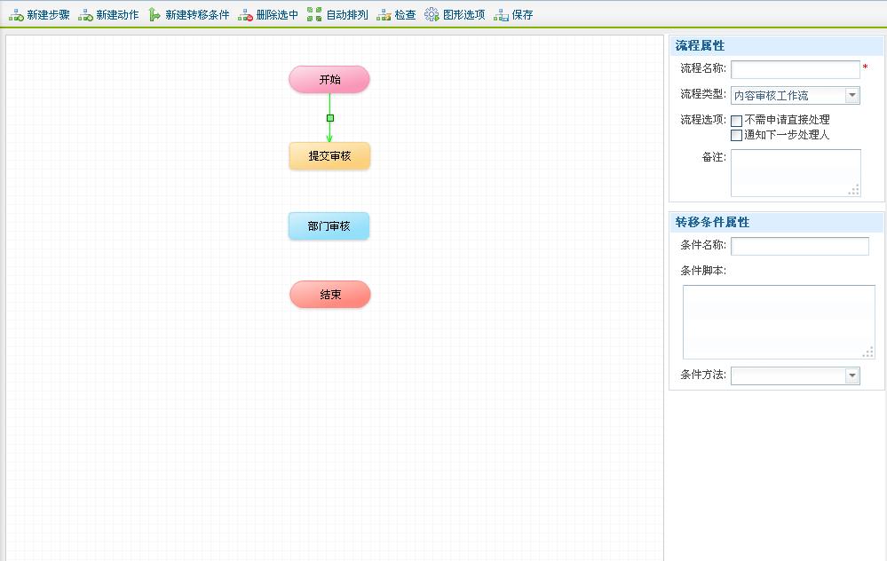 """图12:从""""开始""""步骤到""""提交审核""""动作"""