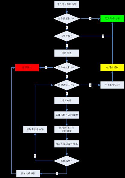 支付流程图