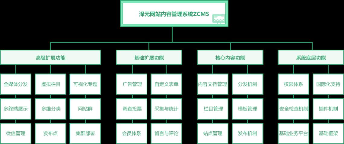 ZCMS产品简介